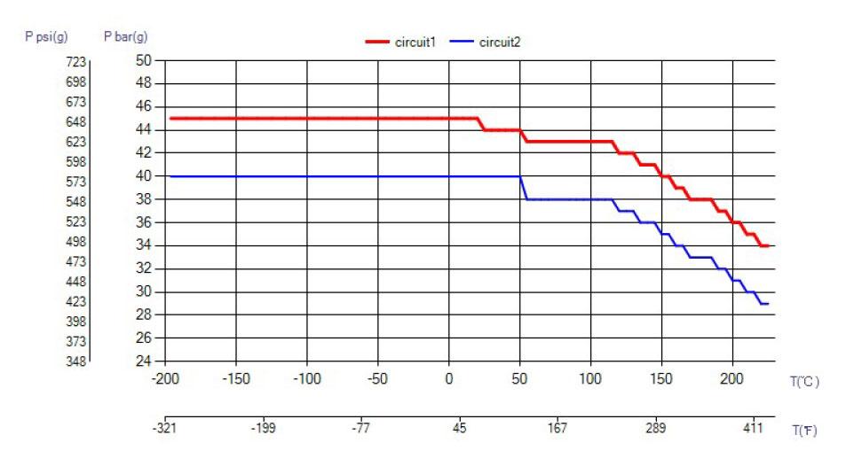 SWEP B10T ciśnienie wykres