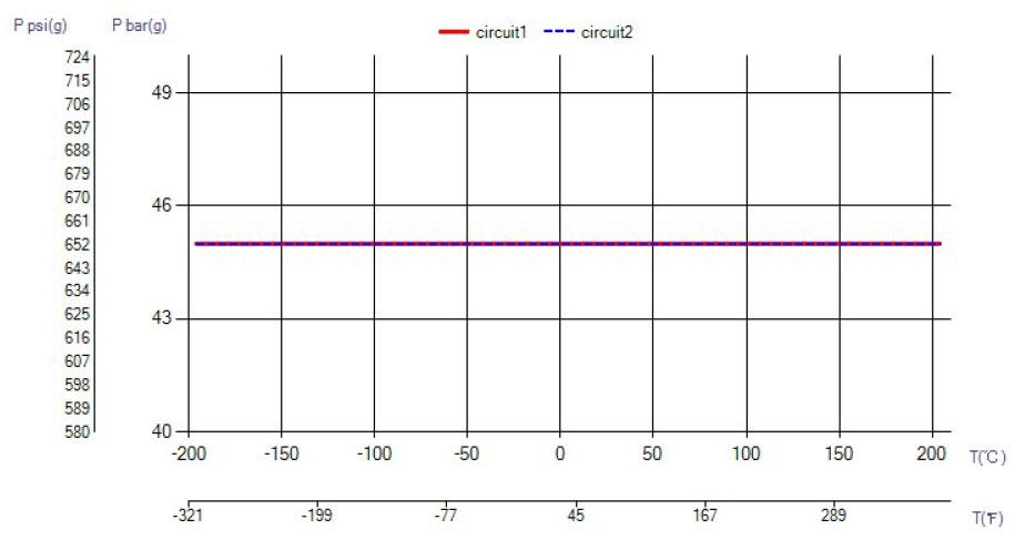 SWEP B10T temperatura wykres