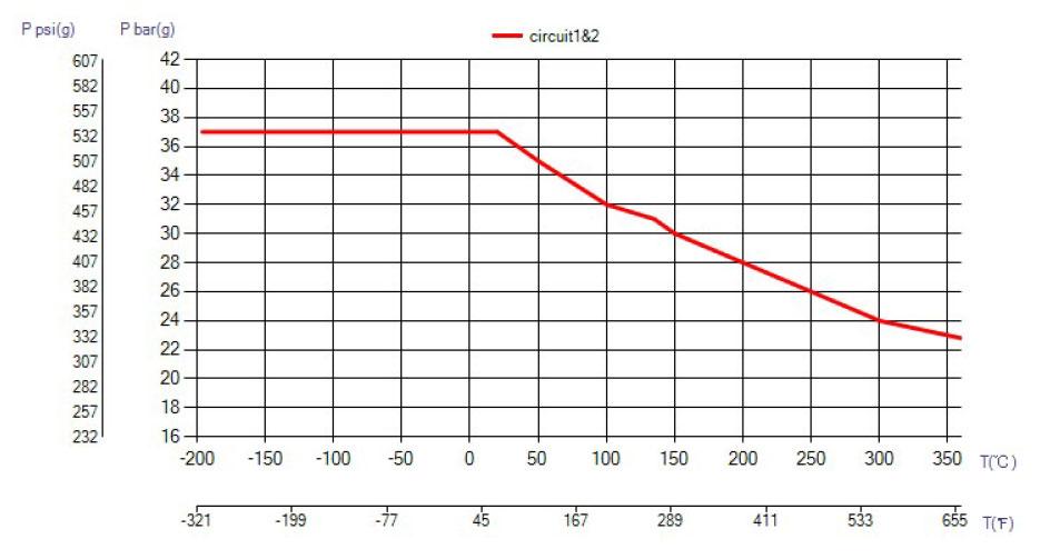 SWEP B10TS ciśnienie wykres