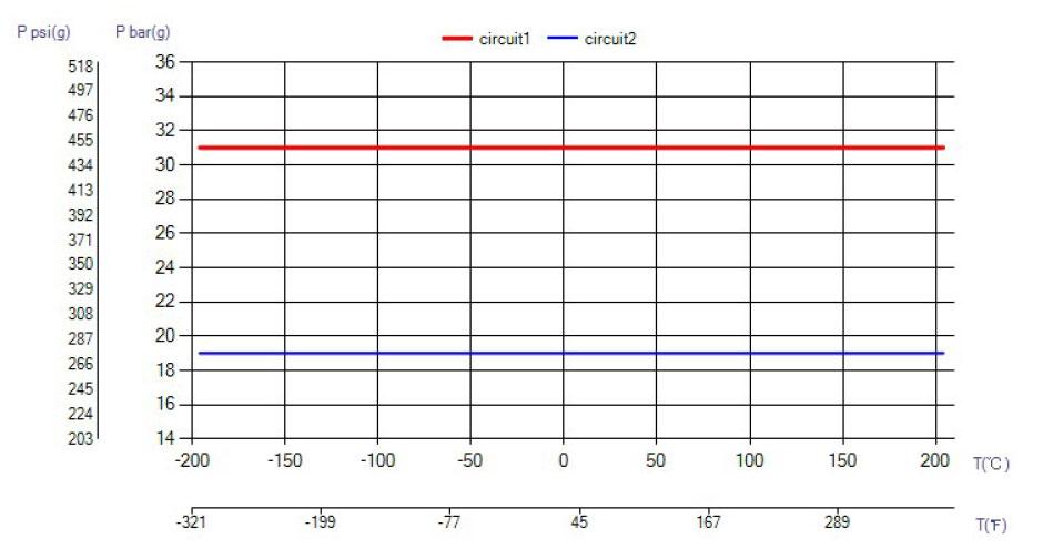 SWEP B10TS temperatura wykres