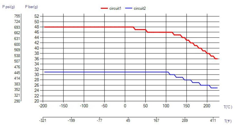 swep b5as ciśnienie wykres