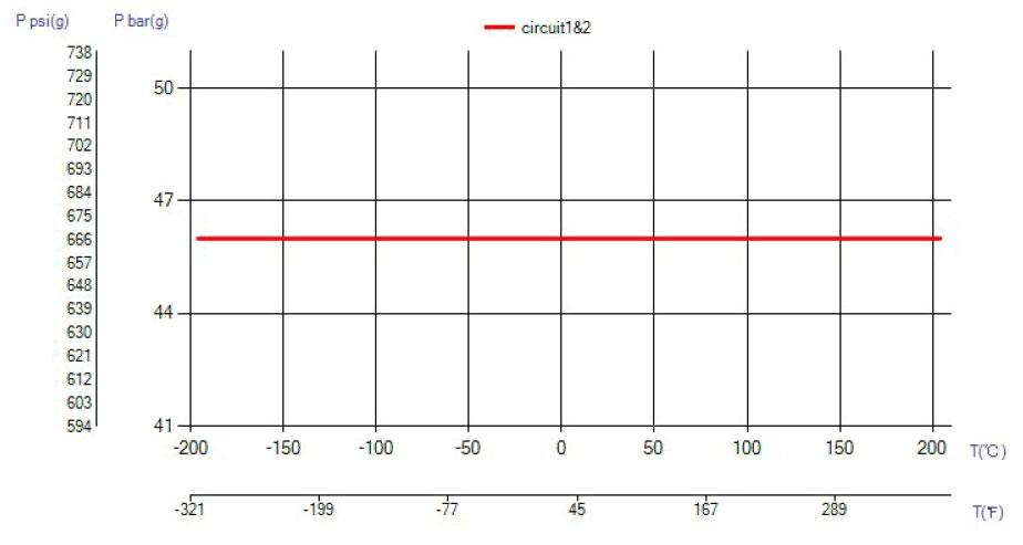 swep b8las temperatura wykres