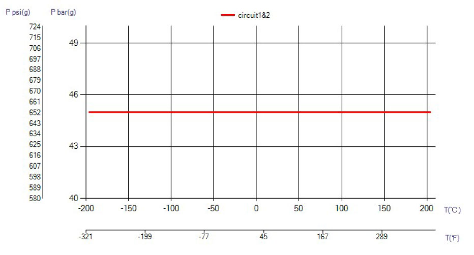 SWEP B8T temperatura wykres