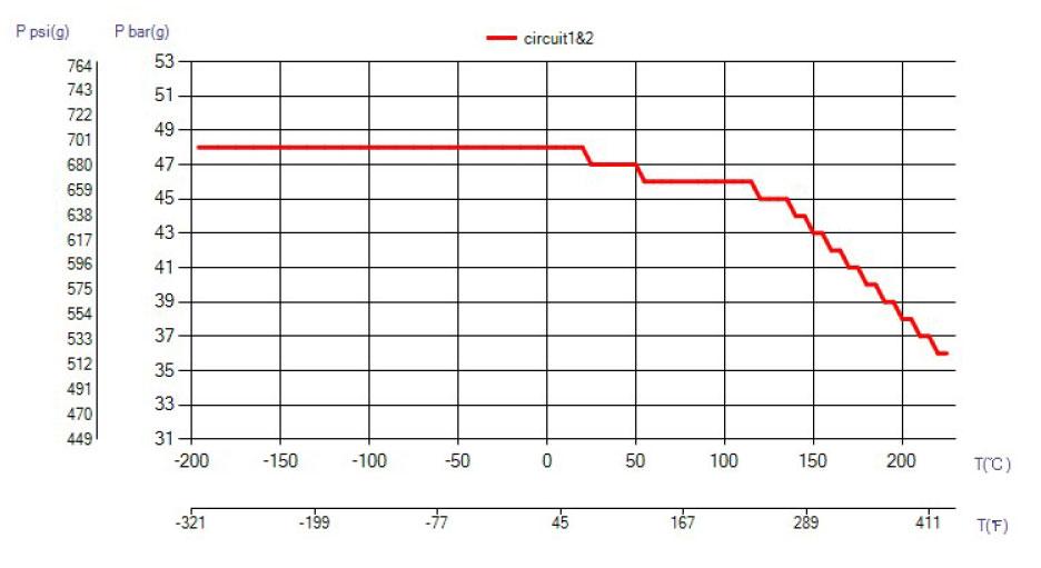 SWEP B15T ciśnienie wykres