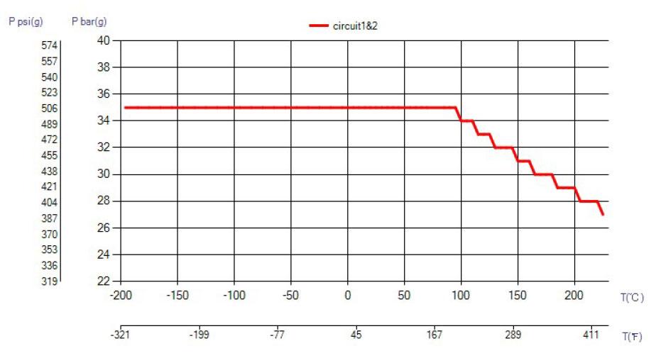 SWEP B16 ciśnienie wykres