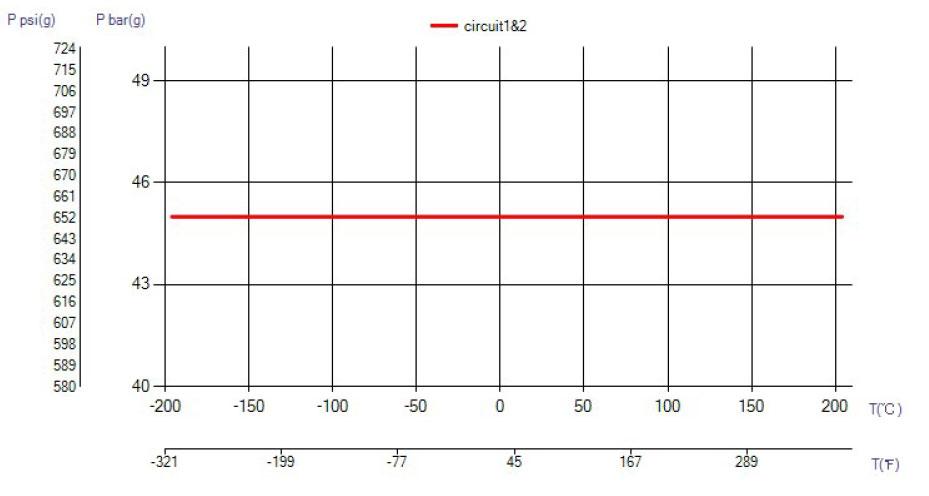 SWEP B16 temperatura wykres