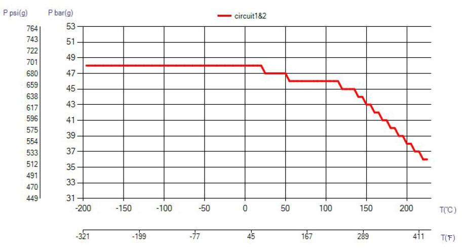 SWEP B16DW ciśnienie wykres