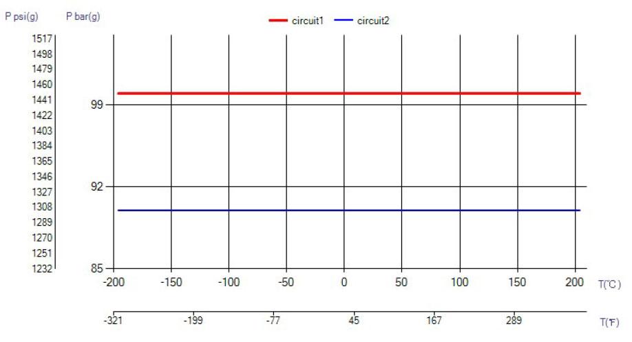 SWEP B16DW-U-PRESSURE temperatura wykres