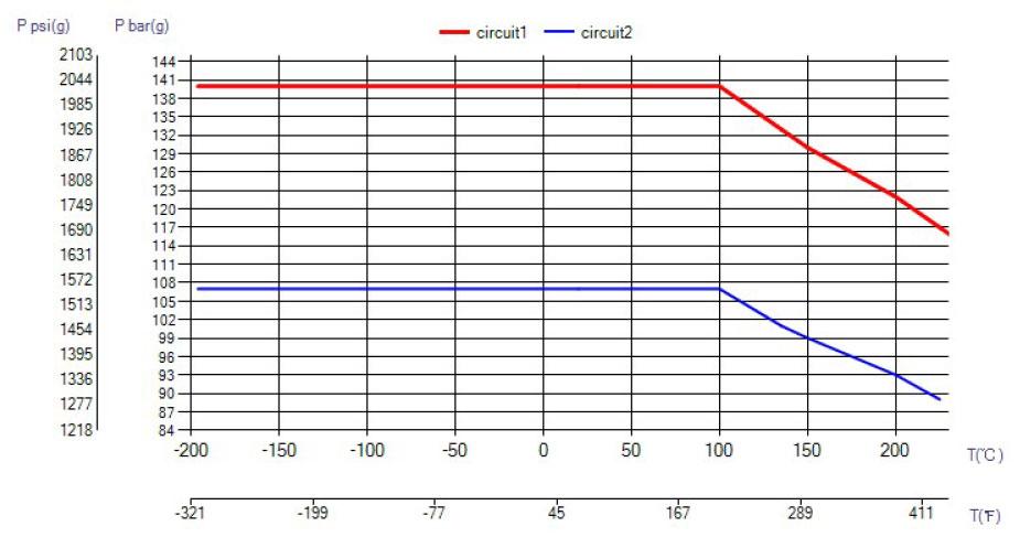 SWEP B18 ciśnienie wykres