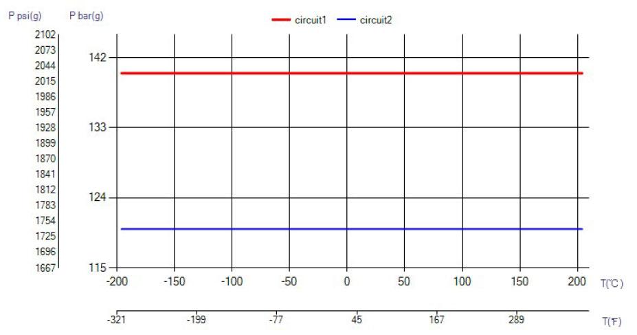 SWEP B18 temperatura wykres