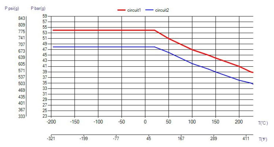 SWEP B20 ciśnienie wykres