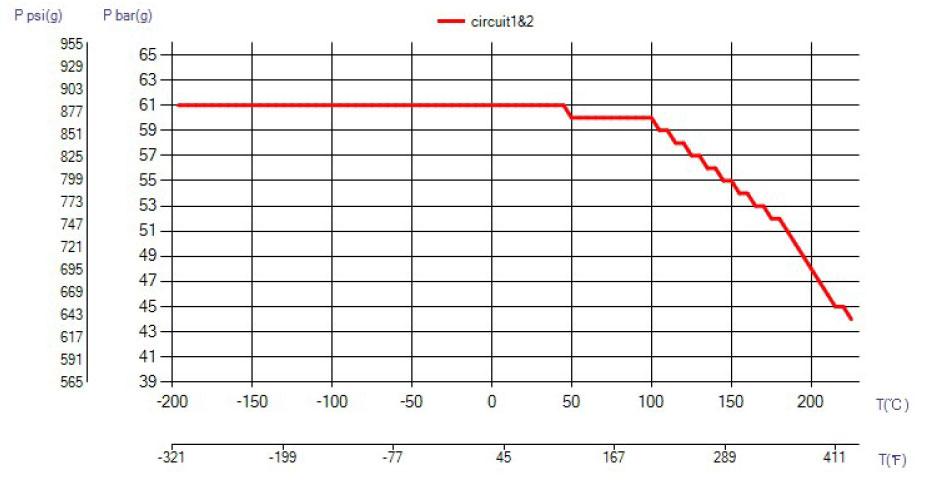 SWEP B25 ciśnienie wykres