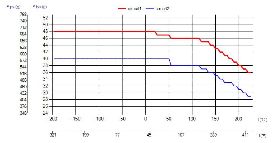 SWEP B25T ciśnienie wykres