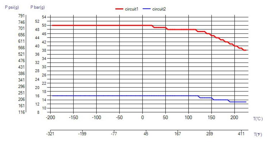 SWEP B26 ciśnienie wykres