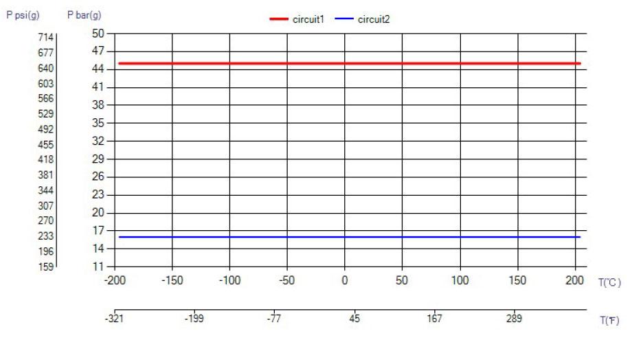 SWEP B26 temperatura wykres