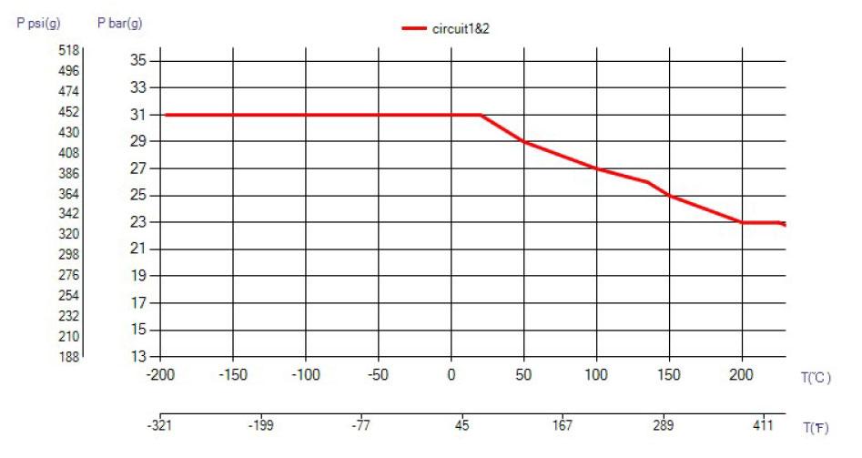 SWEP B28 ciśnienie wykres