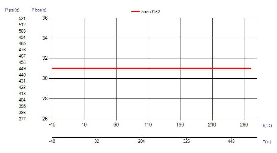 SWEP B28 H-PRESSURE ciśnienie wykres