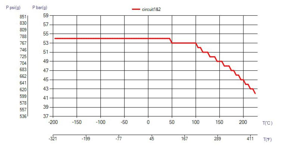 SWEP B30 ciśnienie wykres