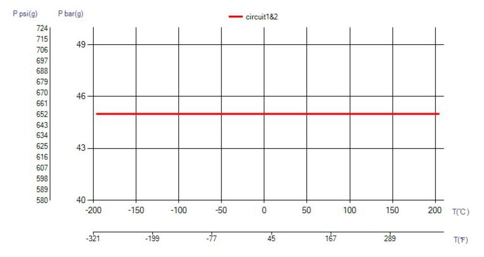 SWEP B30 temperatura wykres