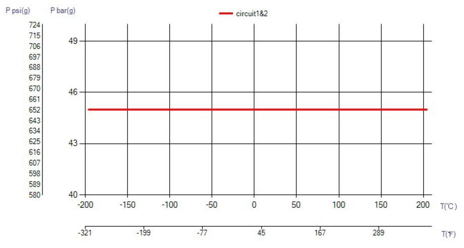 SWEP B35T temperatura wykres