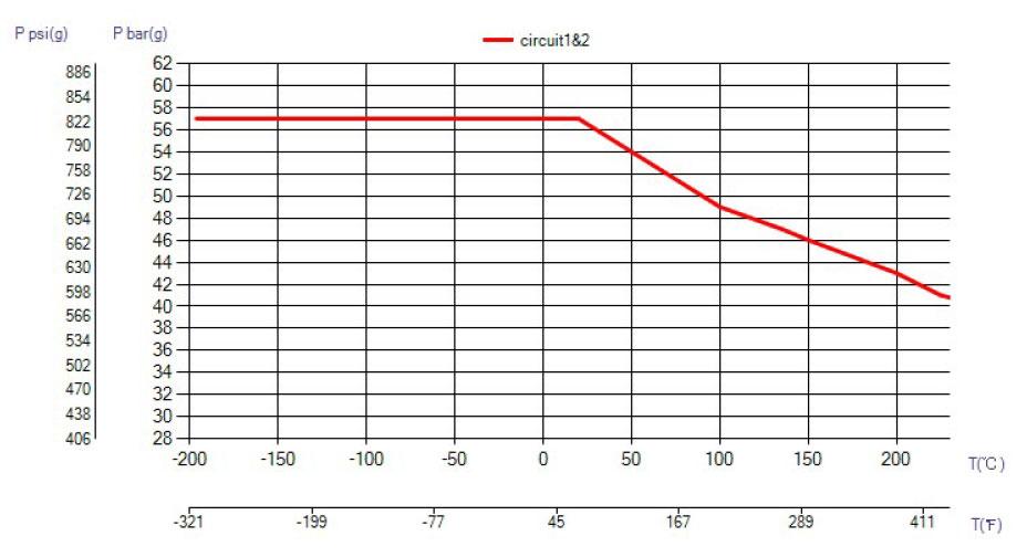 SWEP B35TDW ciśnienie wykres