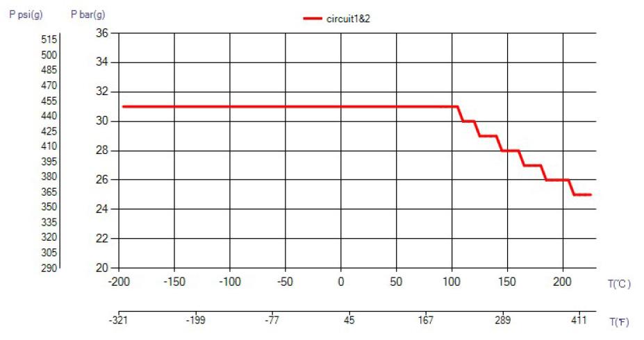 SWEP B427 ciśnienie wykres