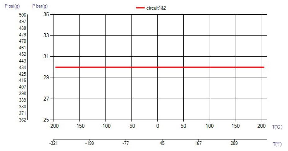 SWEP B427 temperatura wykres