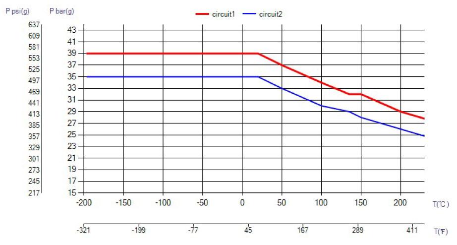 SWEP B56 ciśnienie wykres