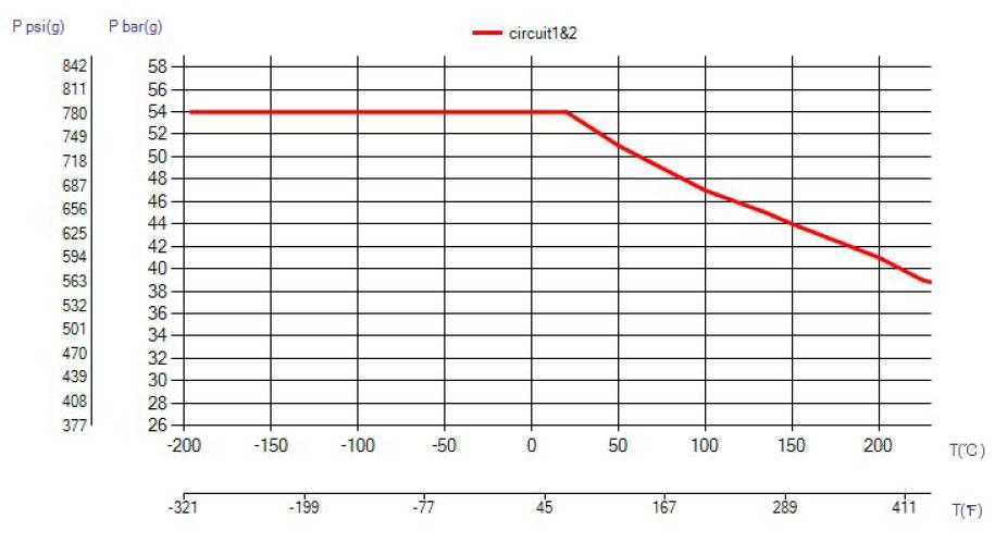 SWEP B60 ciśnienie wykres