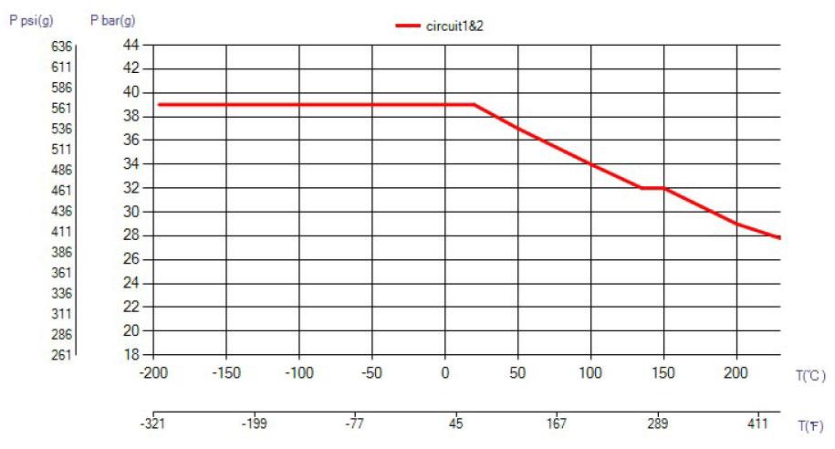 SWEP B65 ciśnienie wykres