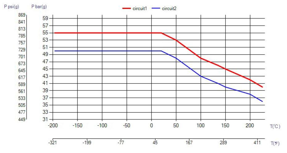SWEP B80 ciśnienie wykres