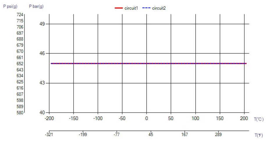 SWEP B80 temperatura wykres