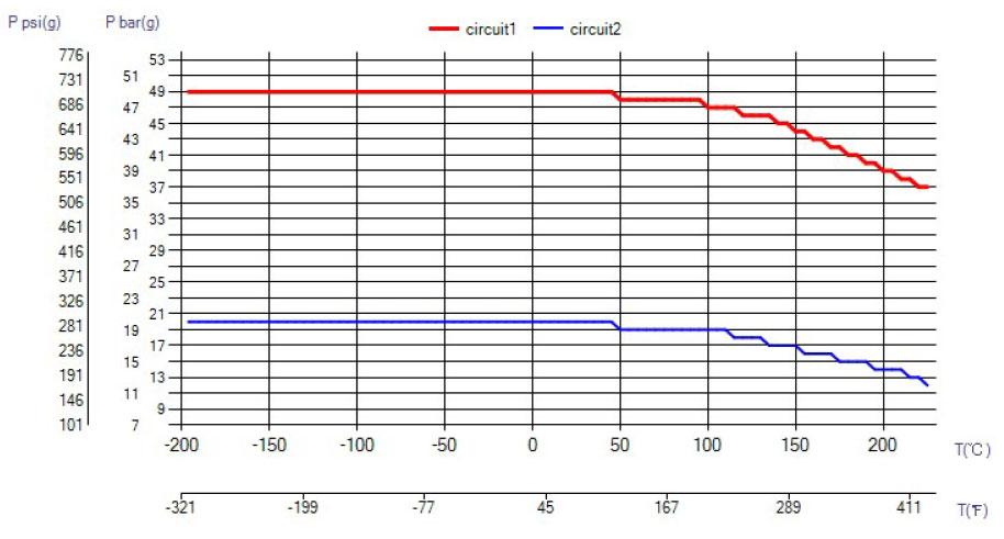 SWEP B80AS ciśnienie wykres