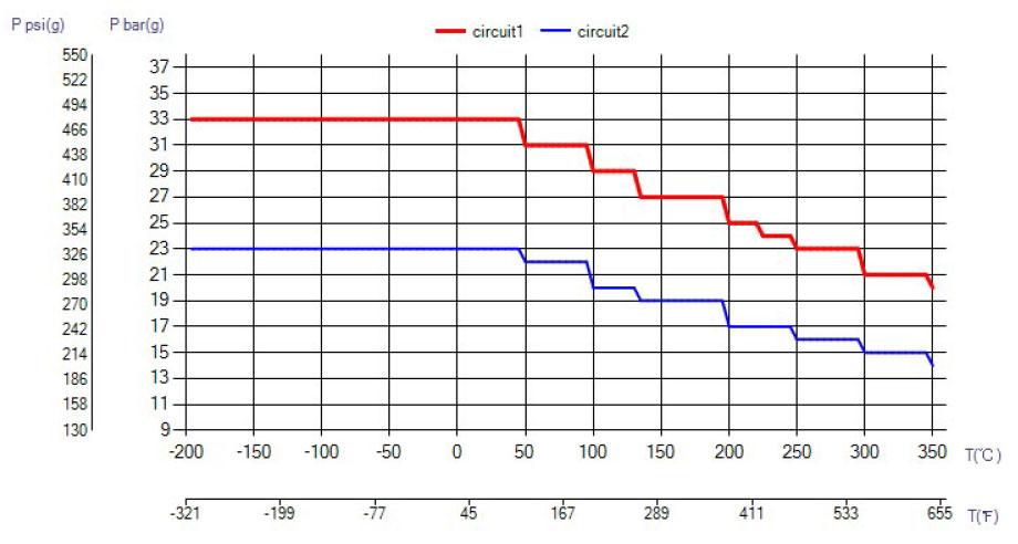 SWEP B80S - All Stainless ciśnienie wykres
