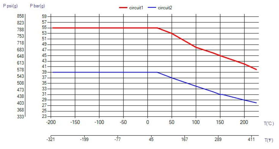 SWEP B85 ciśnienie wykres