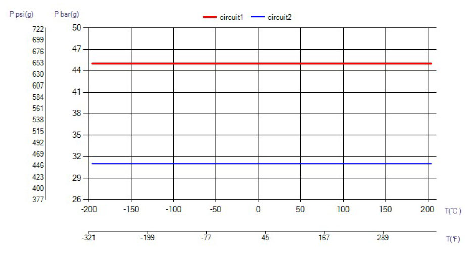 SWEP B85 temperatura wykres