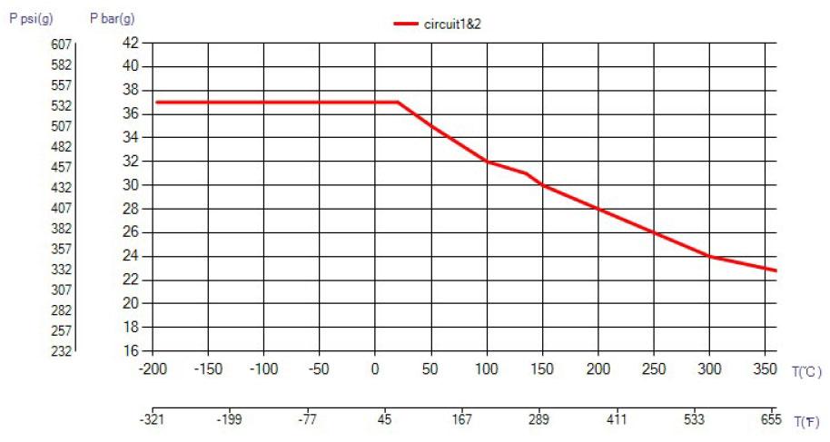 SWEP B85S ciśnienie wykres